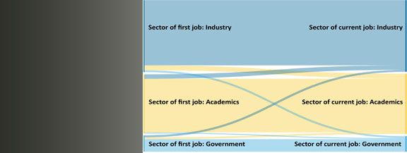 Movement between first and current job sectors, physics PhD Classes of 1996, 1997, 2000, and 2001.