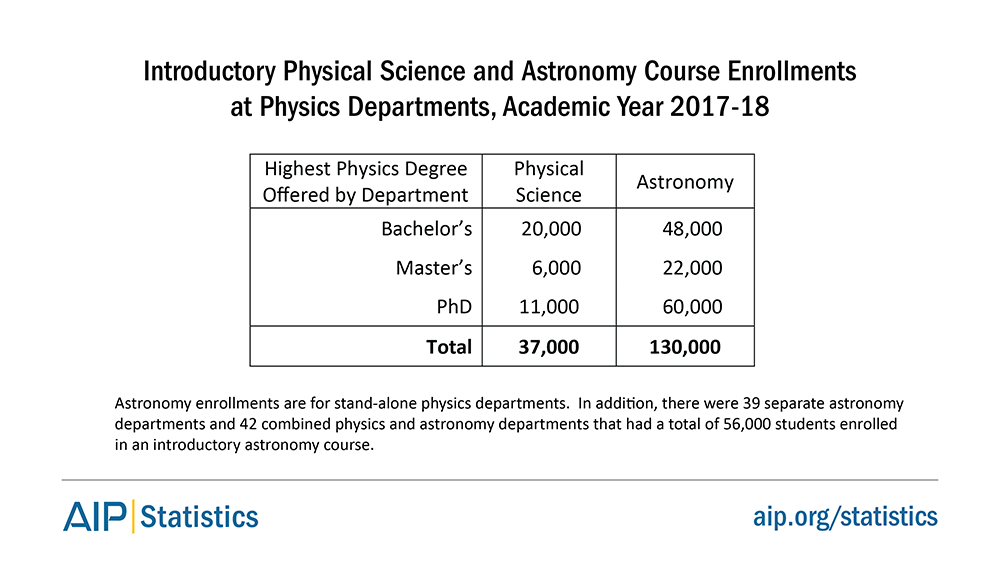 Introductory Physical Science and Astronomy Course Enrollments at Physics Departments, Academic Year 2017-18