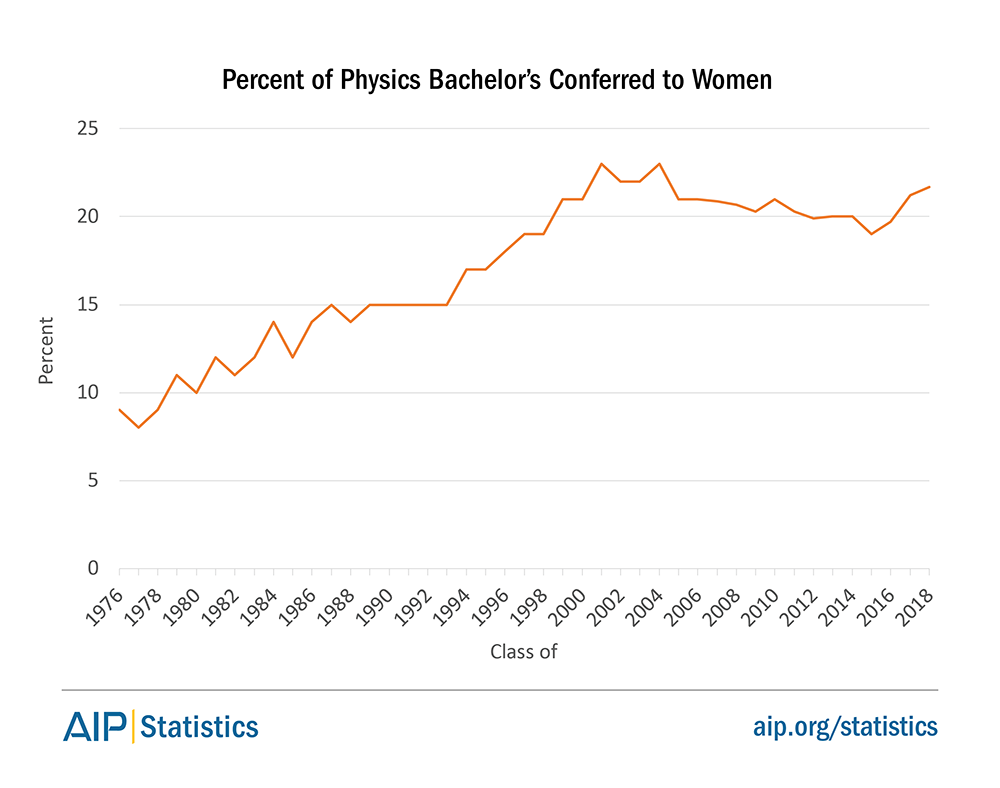 Percent of Physics Bachelor's Conferred to Women