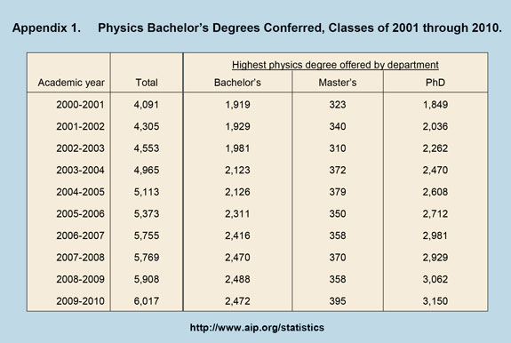Physics Bachelor's Degrees Conferred, Classes of 2001 through 2010
