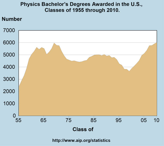 Physics Bachelor's Degrees Awarded in the U.S., Classes of 1955 through 2010.