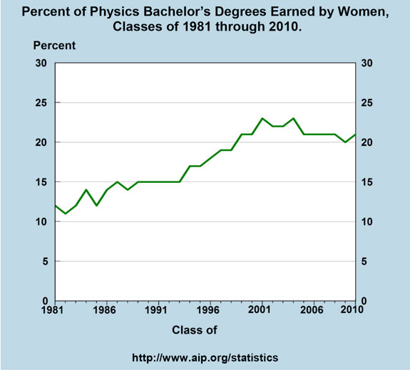 Percent of Physics Bachelor's Degrees Earned by Women, Classes of 1981 through 2010