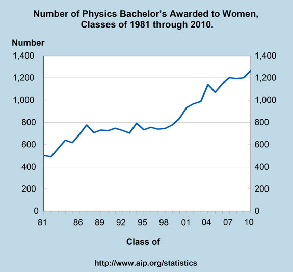 Number of Physics Bachelor's Awarded to Women, Classes of 1981 through 2010