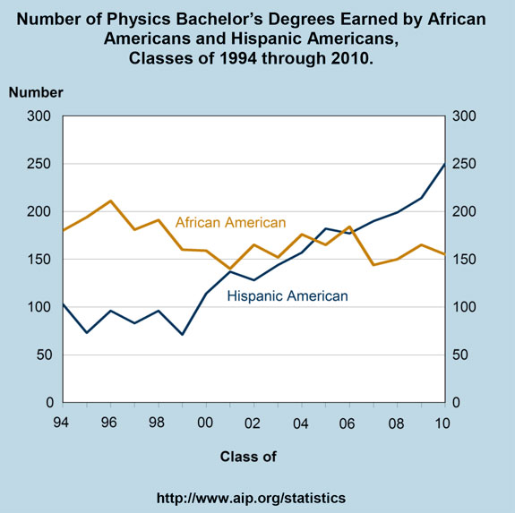 Number of Physics Bachelor's Degrees Earned by African Americans and Hispanic Americans, Classes of 1994 through 2010.