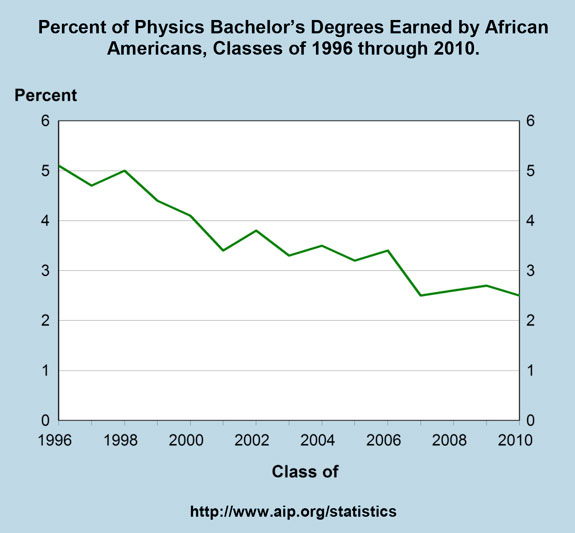 Percent of Physics Bachelor's Degrees Earned by African Americans, Classes of 1996 through 2010