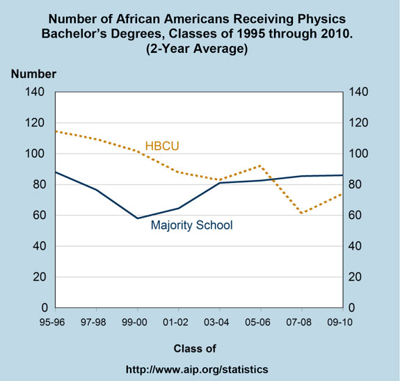 Number of African Americans Receiving Physics Bachelor's Degrees, Classes of 1995 through 2010