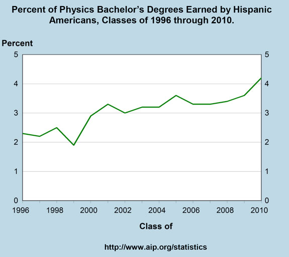 Percent of Physics Bachelor's Degrees Earned by Hispanic Americans, Classes of 1996 through 2010