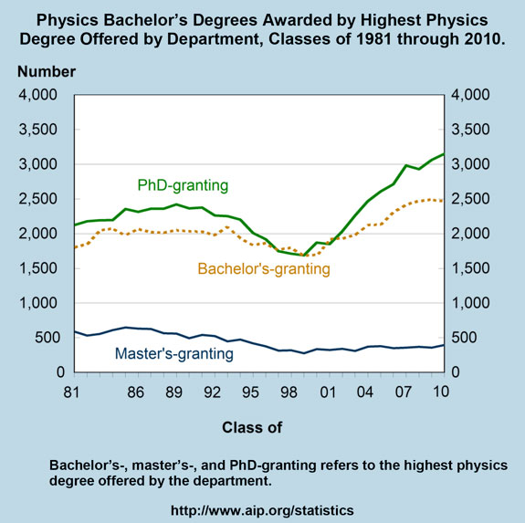 Physics Bachelor's Degrees Awarded by Highest Physics Degree Offered by Department, Classes of 1981 through 2010