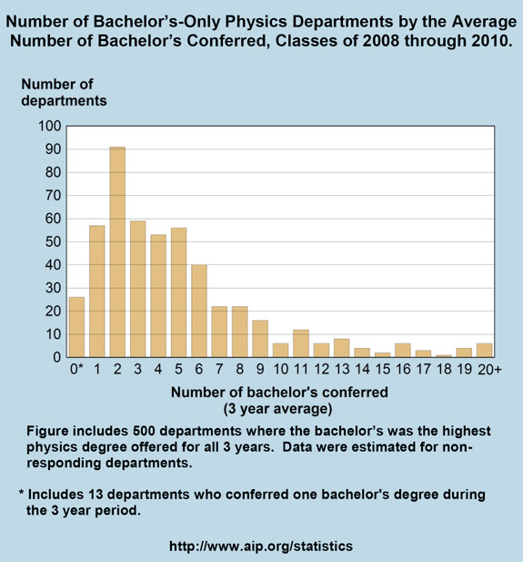 Number of Bachelor's-Only Physics Departments by the Average Number of Bachelor's Conferred, Classes of 2008 through 2010