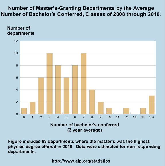 Number of Master's-Granting Departments by the Average Number of Bachelor's Conferred, Classes of 2008 through 2010