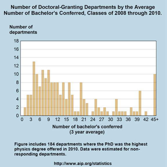 Number of Doctoral-Granting Departments by the Average Number of Bachelor's Conferred, Classes of 2008 through 2010