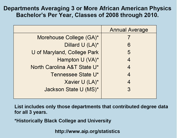 Departments Averaging 3 or More African American Physics Bachelor's Per Year, Classes of 2008 through 2010