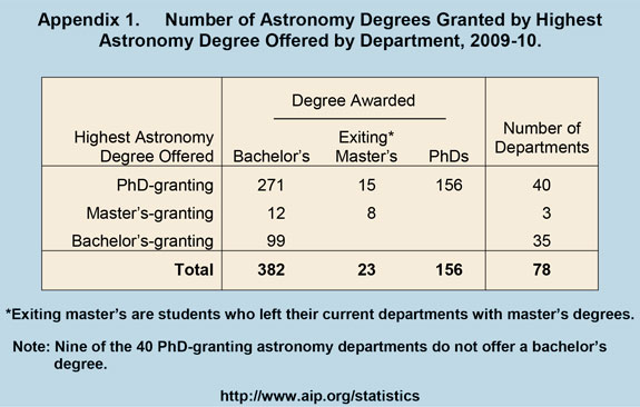 Number of Astronomy Degrees Granted by Highest Astronomy Degree Offered by Department, 2009-10