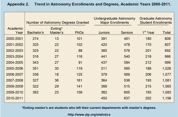 Trend in Astronomy Enrollments and Degrees, Academic Years 2000-2011