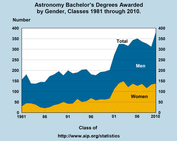 Astronomy Bachelor's Degrees Awarded by Gender, Classes 1981 through 2010
