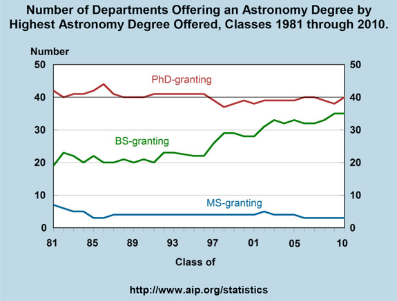 Number of Departments Offering an Astronomy Degree by Highest Astronomy Degree Offered, Classes 1981 through 2010