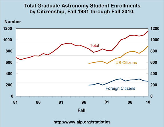 Total Graduate Astronomy Student Enrollments by Citizenship, Fall 1981 through Fall 2010