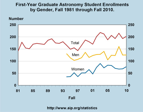 First-Year Graduate Astronomy Student Enrollments by Gender, Fall 1981 through Fall 2010