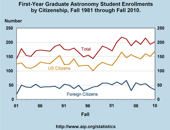 First-Year Graduate Astronomy Student Enrollments by Citizenship, Fall 1981 through Fall 2010