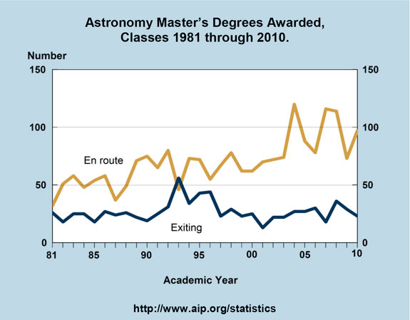 Astronomy Master's Degrees Awarded, Classes 1981 through 2010