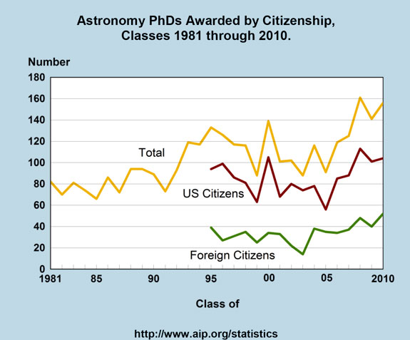 Astronomy PhDs Awarded by Citizenship, Classes 1981 through 2010