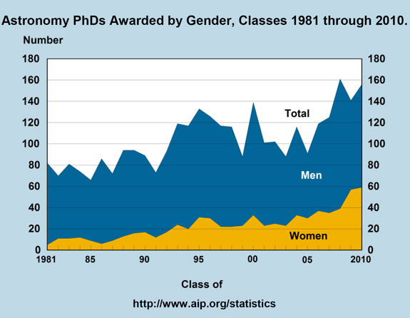 Astronomy PhDs Awarded by Gender, Classes 1981 through 2010