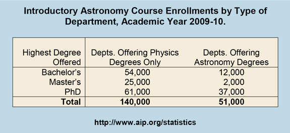 Introductory Astronomy Course Enrollments by Type of Department, Academic Year 2009-10