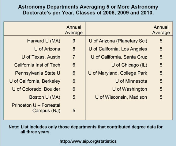 Astronomy Departments Averaging 5 or More Astronomy Doctorate's per Year, Classes of 2008, 2009 and 2010
