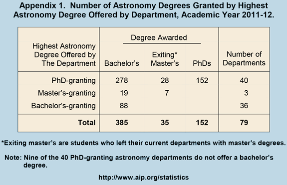 Number of Astronomy Degrees Granted by Highest  Astronomy Degree Offered by Department, Academic Year 2011-12