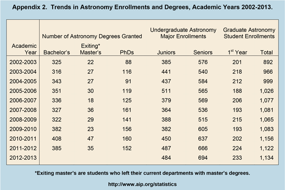 Trends in Astronomy Enrollments and Degrees, Academic Years 2002-2013
