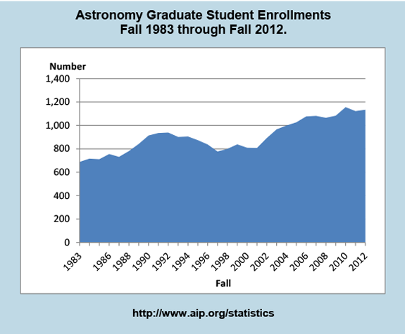 Astronomy Graduate Student Enrollments Fall 1983 through Fall 2012