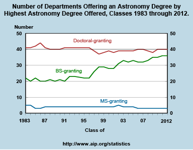 Number of Departments Offering an Astronomy Degree by Highest Astronomy Degree Offered, Classes 1983 through 2012.