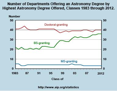 Astrophysics best degree to get