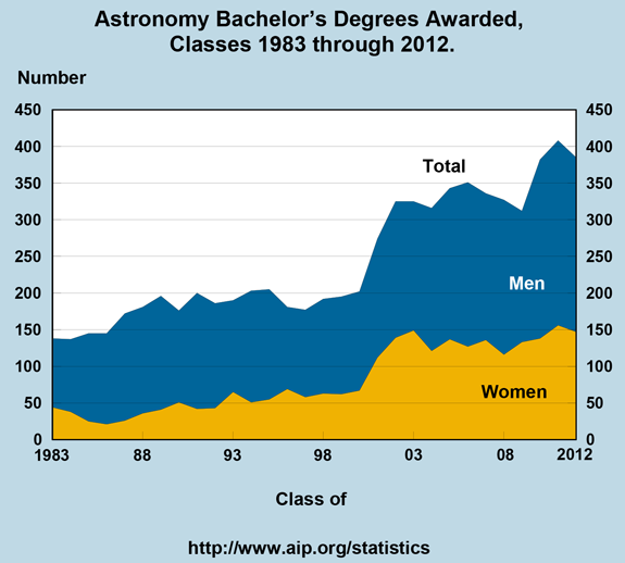 Astronomy Bachelor's Degrees Awarded,   Classes 1983 through 2012