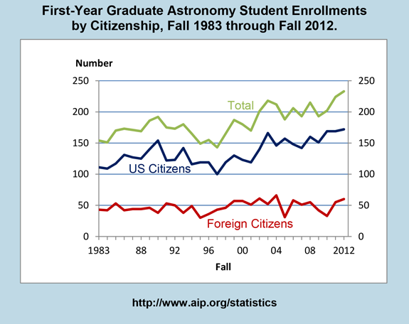 First-Year Graduate Astronomy Student Enrollments  by Citizenship, Fall 1983 through Fall 2012.