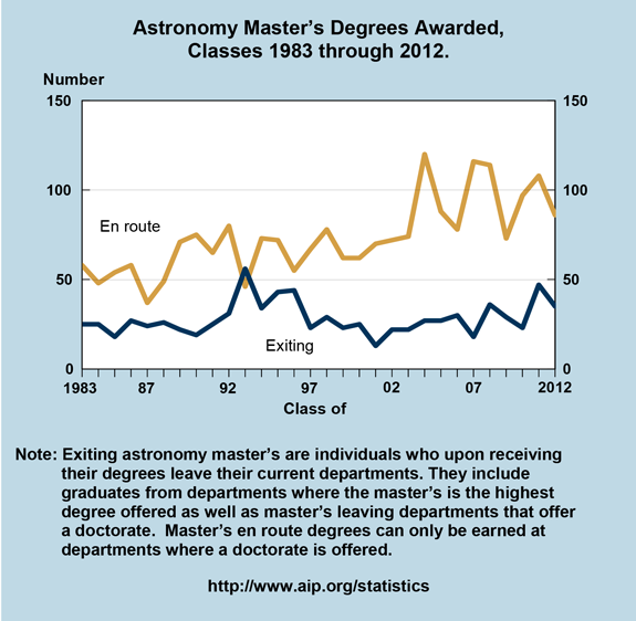 Astronomy Master's Degrees Awarded,  Classes 1983 through 2012