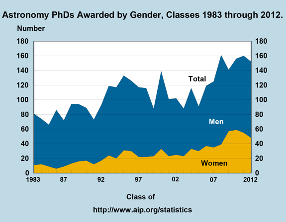 Astronomy PhDs Awarded by Gender, Classes 1983 through 2012