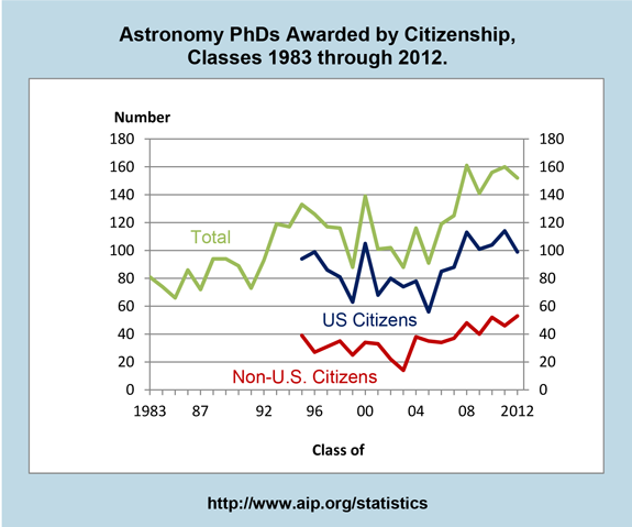 Astronomy PhDs Awarded by Citizenship,  Classes 1983 through 2012.