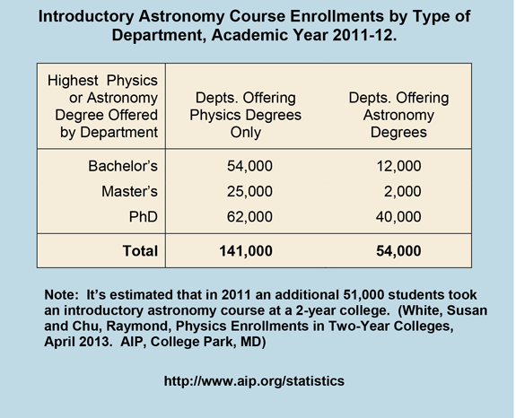 Introductory Astronomy Course Enrollments by Type of  Department, Academic Year 2011-12