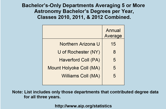 Bachelor's-Only Departments Averaging 5 or More   Astronomy Bachelor's Degrees per Year,   Classes 2010, 2011, & 2012 Combined