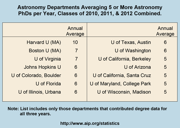 Astronomy Departments Averaging 5 or More Astronomy  PhDs per Year, Classes of 2010, 2011, & 2012 Combined