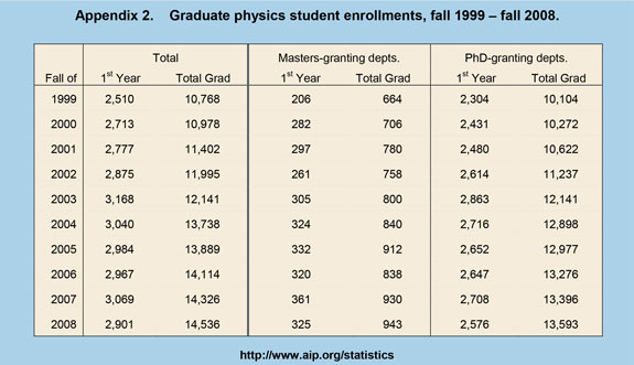 Graduate physics student enrollments, fall 1999 – fall 2008