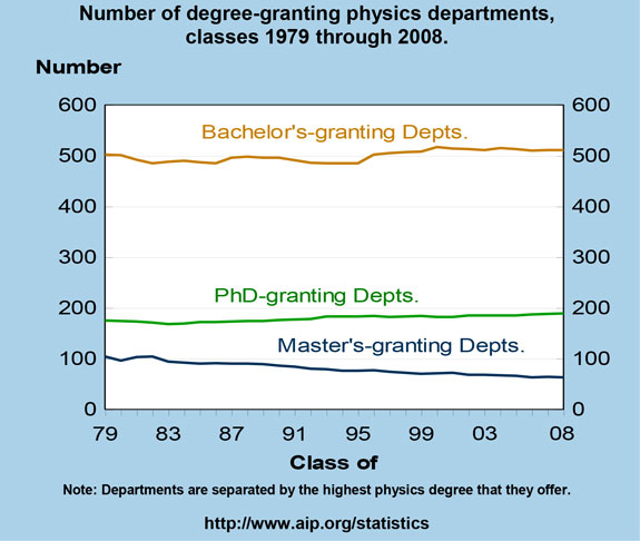 Number of degree-granting physics departments, classes 1979 through 2008