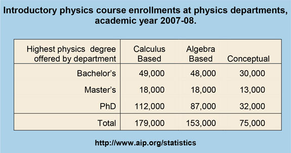 Introductory physics course enrollments at physics departments, academic year 2007-08