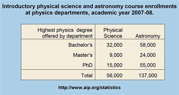 Introductory physical science and astronomy course enrollments at physics departments, academic year 2007-08