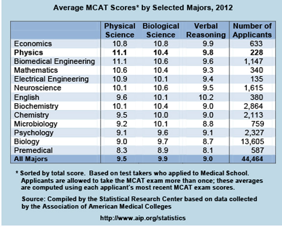Average mcat scores by selected majors