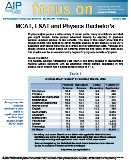 MCAT, LSAT and Physics Bachelor's