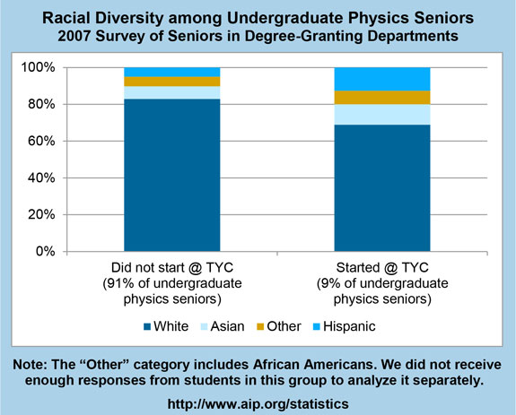 Racial Diversity among Undergraduate Physics Seniors