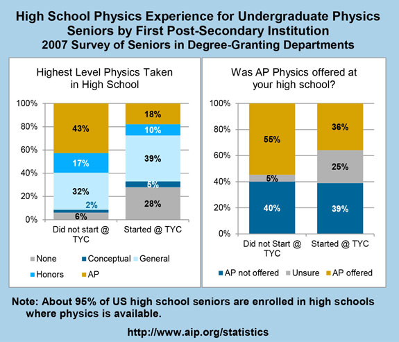 High School Physics Experience for Undergraduate Physics Seniors by First Post-Secondary Institution