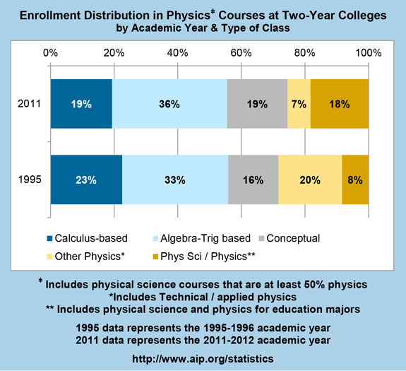 Enrollment Distribution in Physics Courses at Two-Year Colleges by Academic Year & Type of Class